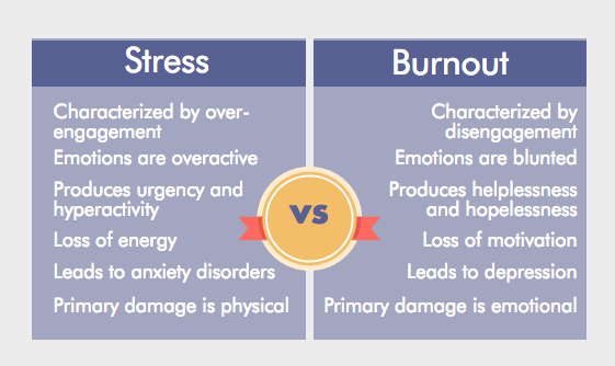 stress.v.burnout